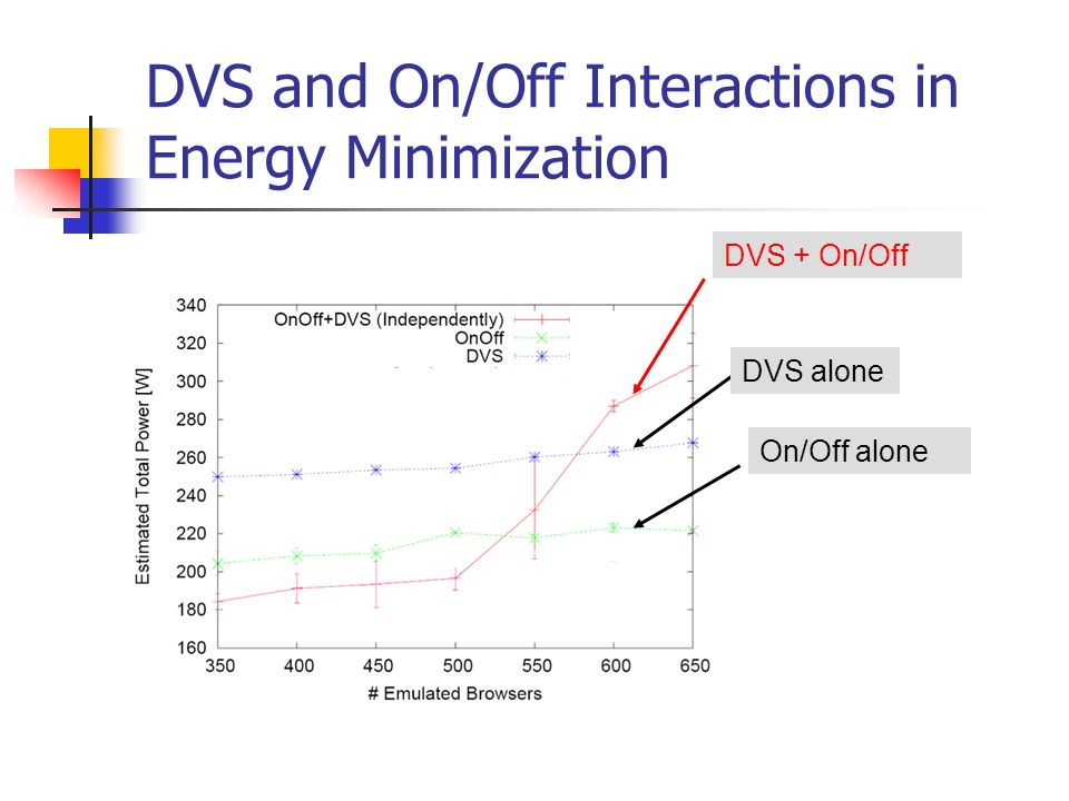 DVS and On/Off Interactions in Energy Minimization DVS + On/Off DVS alone On/Off alone