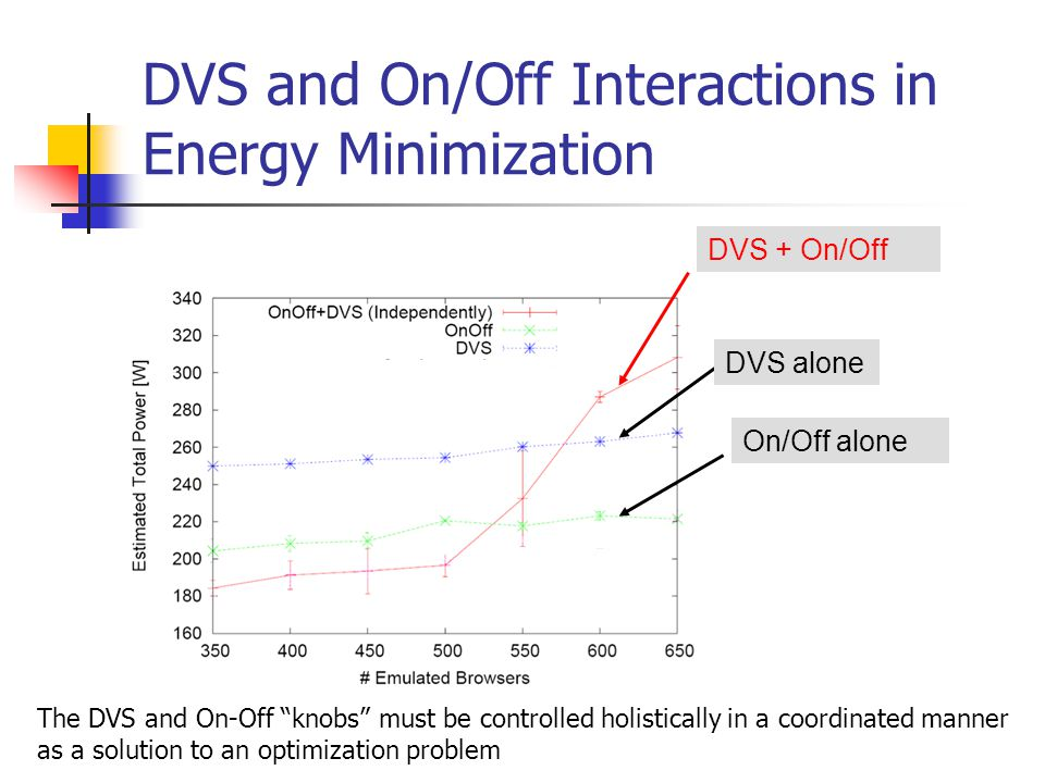 "DVS and On/Off Interactions in Energy Minimization DVS + On/Off DVS alone On/Off alone The DVS and On-Off ""knobs"" must be controlled holistically in a"