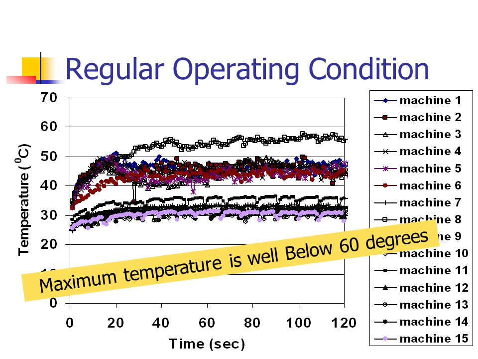 Maximum temperature is well Below 60 degrees Regular Operating Condition