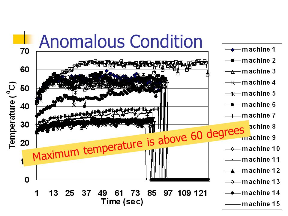 Anomalous Condition Maximum temperature is above 60 degrees
