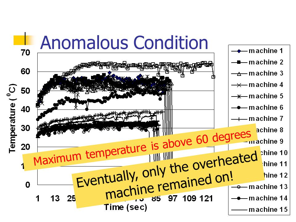 Eventually, only the overheated machine remained on! Anomalous Condition Maximum temperature is above 60 degrees