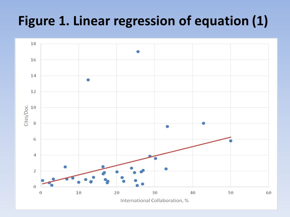 Figure 1. Linear regression of equation (1)