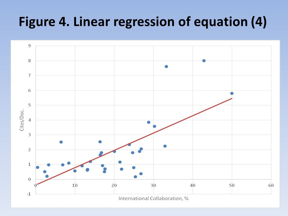 Figure 4. Linear regression of equation (4)