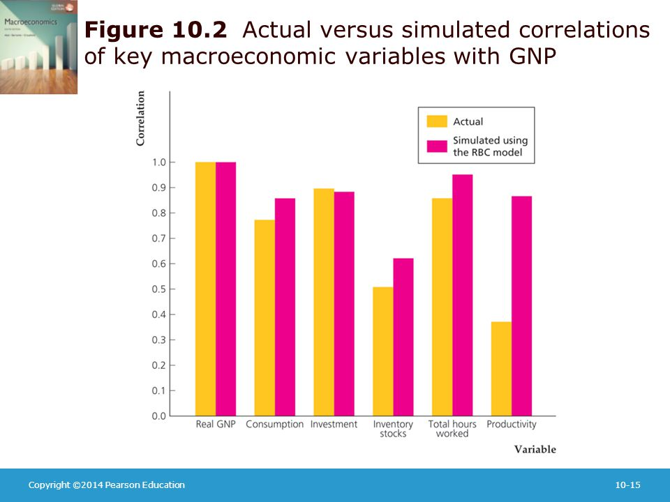 Copyright ©2014 Pearson Education10-15 Figure 10.2 Actual versus simulated correlations of key macroeconomic variables with GNP