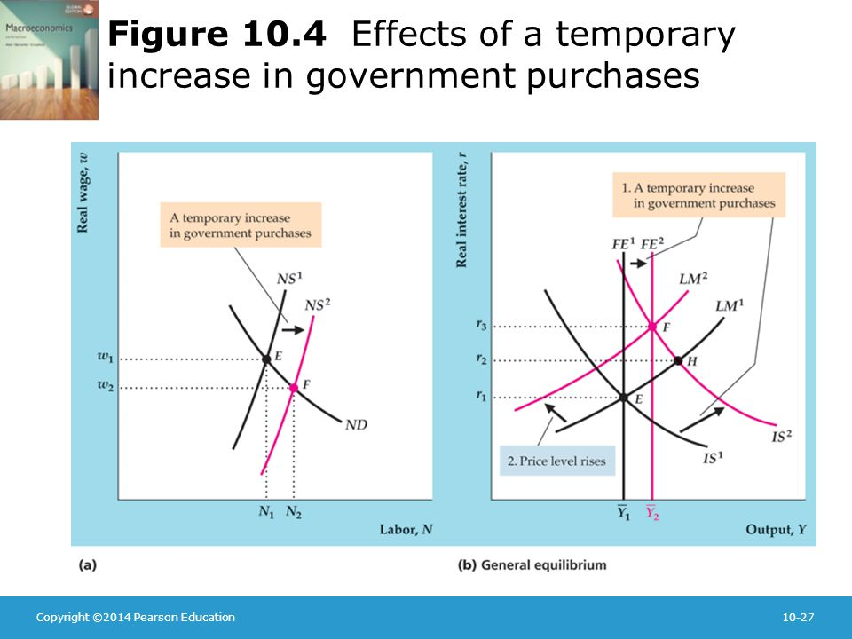 Copyright ©2014 Pearson Education10-27 Figure 10.4 Effects of a temporary increase in government purchases