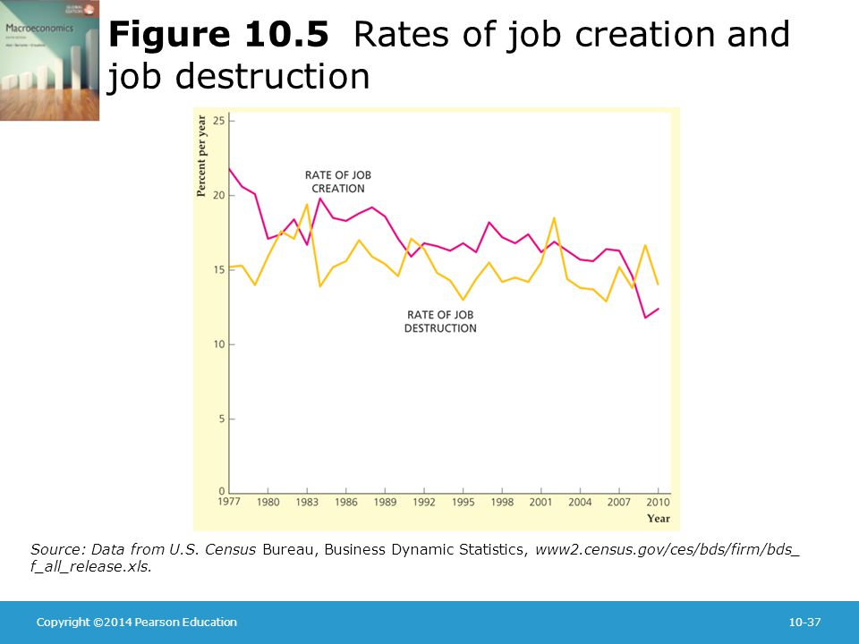 Copyright ©2014 Pearson Education10-37 Figure 10.5 Rates of job creation and job destruction Source: Data from U.S.
