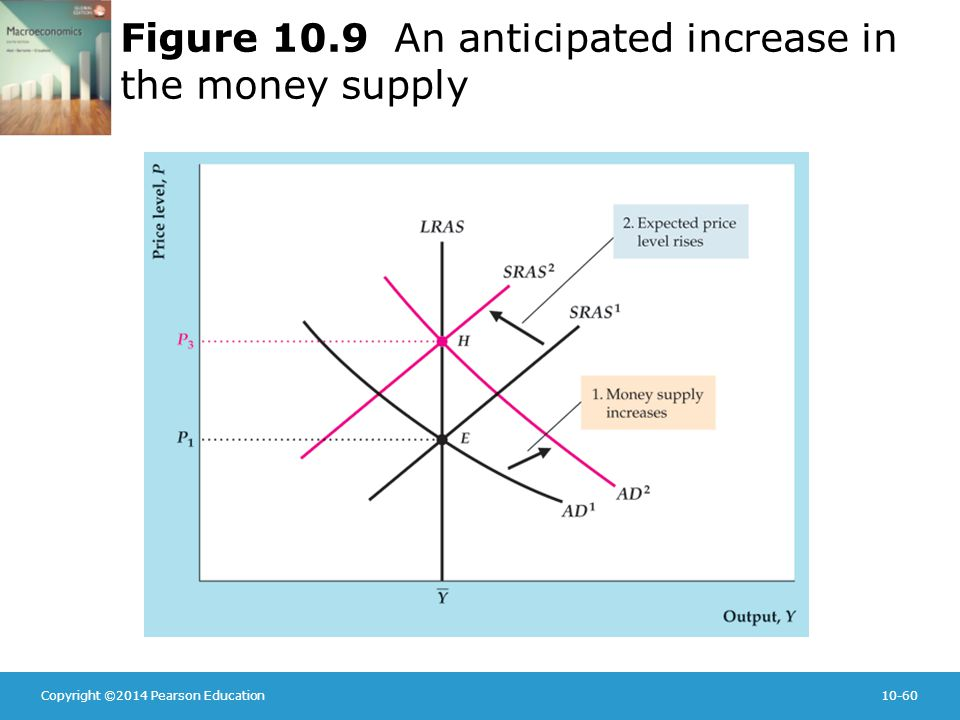 Copyright ©2014 Pearson Education10-60 Figure 10.9 An anticipated increase in the money supply