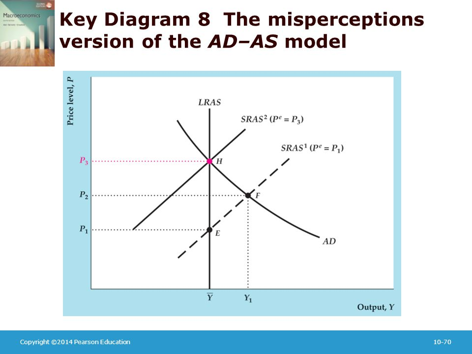 Copyright ©2014 Pearson Education10-70 Key Diagram 8 The misperceptions version of the AD–AS model
