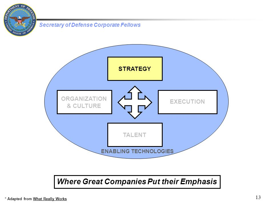 Secretary of Defense Corporate Fellows 13 EXECUTION STRATEGY ORGANIZATION & CULTURE TALENT ENABLING TECHNOLOGIES * Adapted from What Really Works Where Great Companies Put their Emphasis