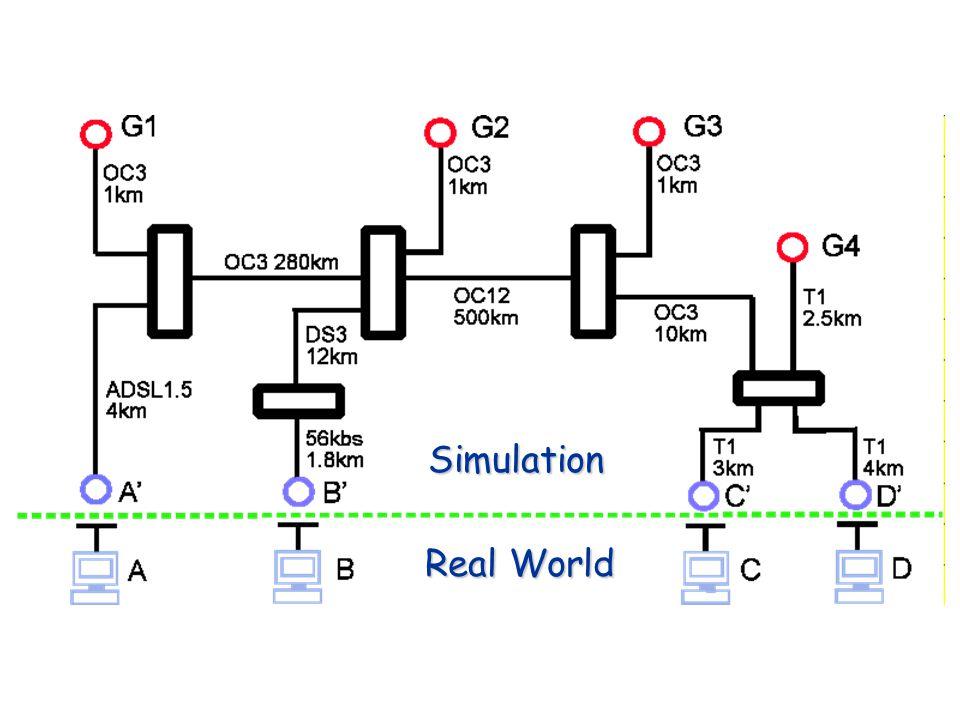 Simulation Real World