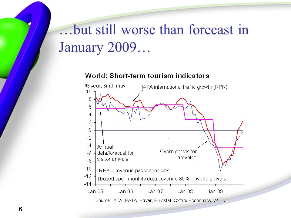 6 …but still worse than forecast in January 2009…