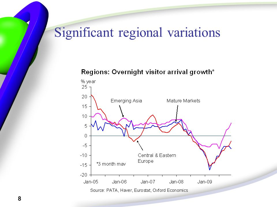 8 Significant regional variations