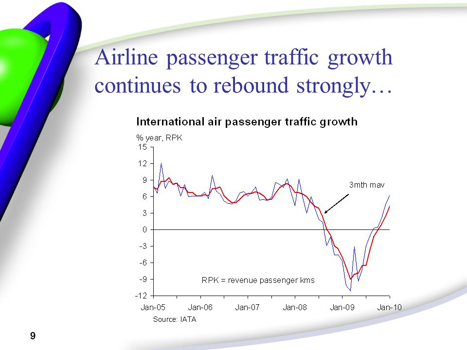 9 Airline passenger traffic growth continues to rebound strongly…