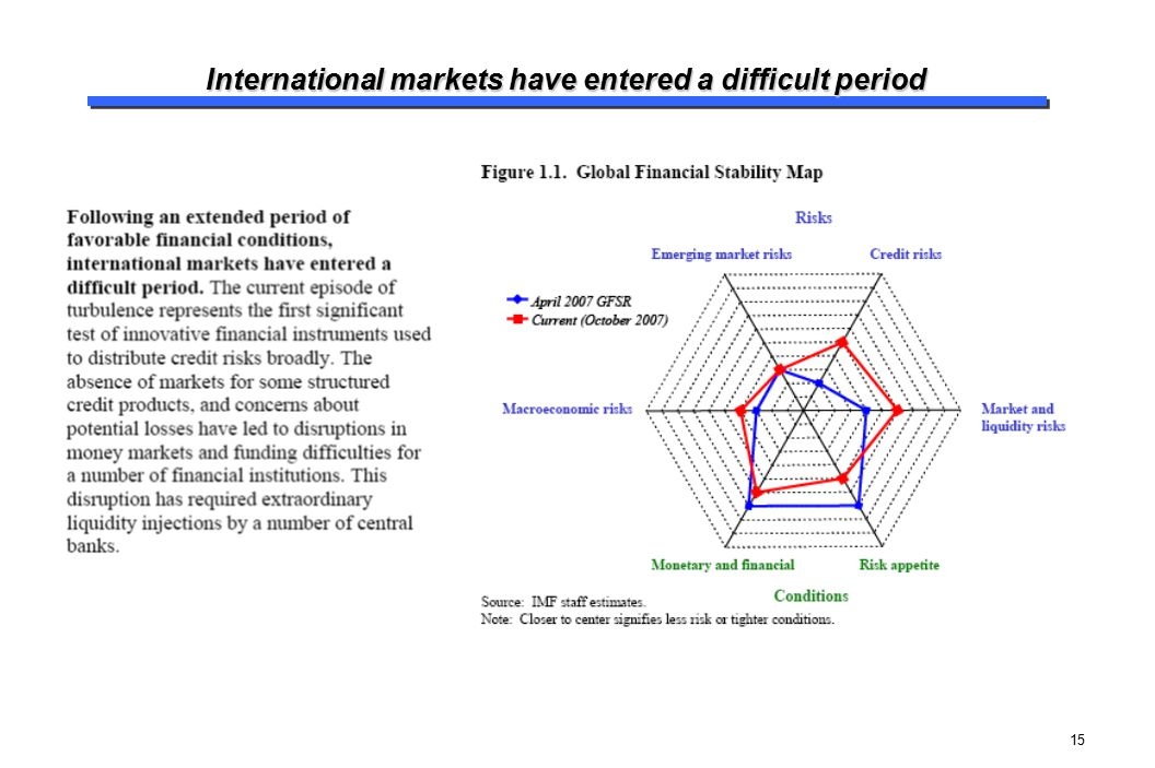 15 International markets have entered a difficult period