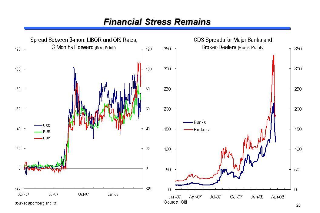 20 Financial Stress Remains