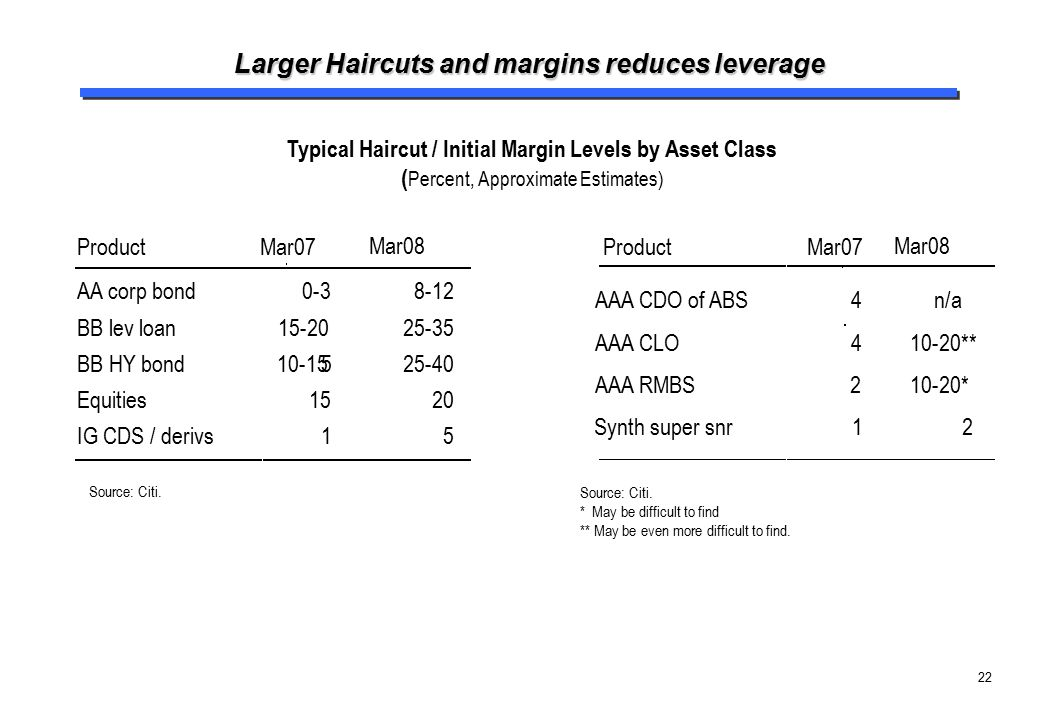 22 Larger Haircuts and margins reduces leverage Source: Citi. Source: Citi. * May be difficult to find ** May be even more difficult to find. Product
