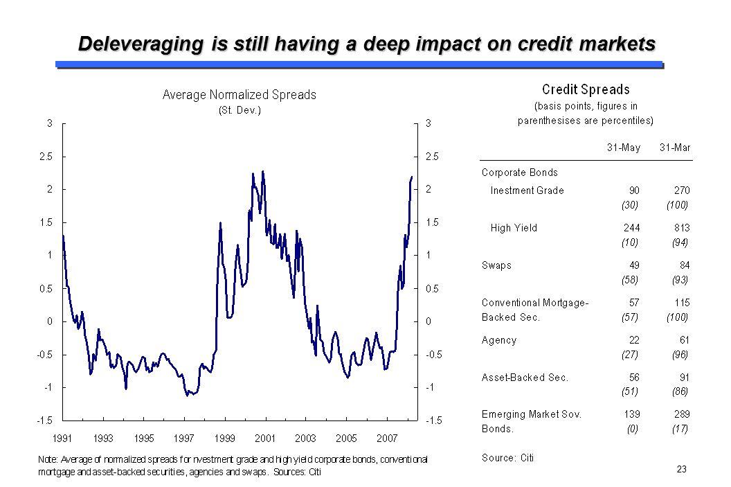 23 Deleveraging is still having a deep impact on credit markets