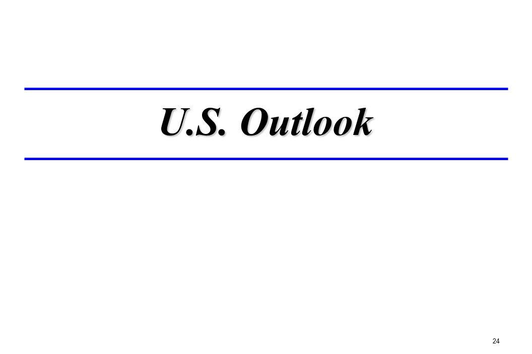 24 U.S. Outlook