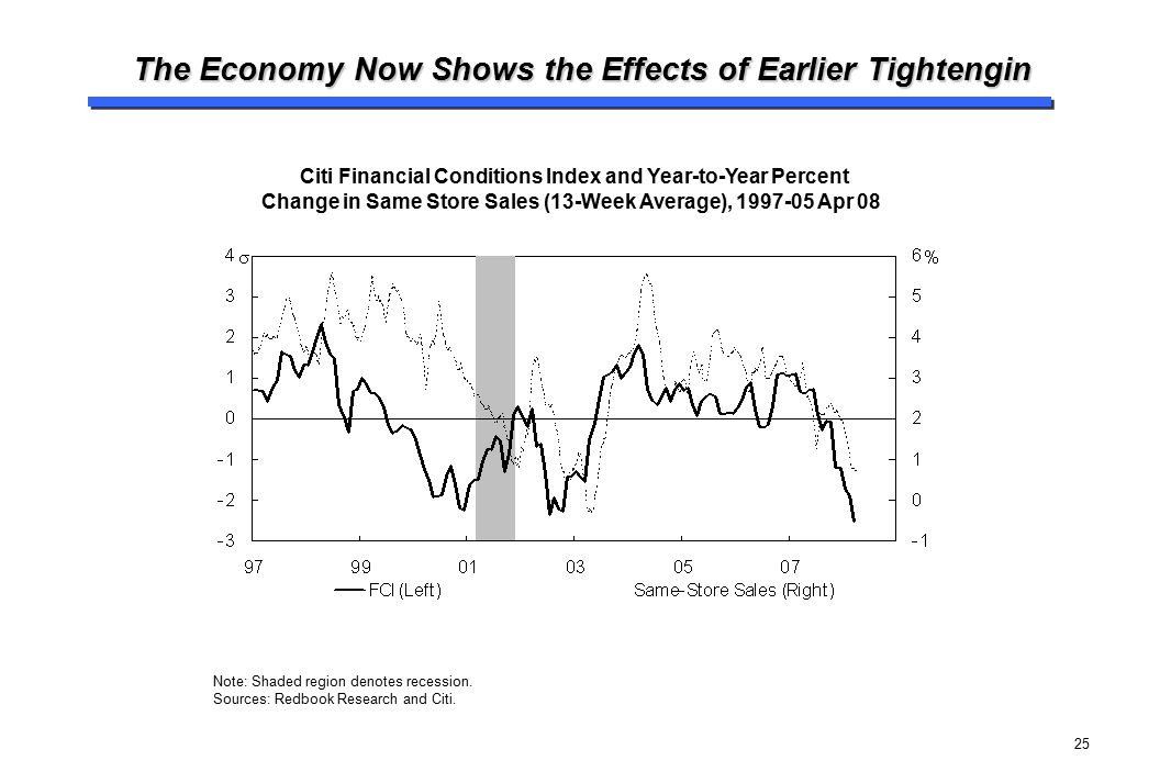 25 The Economy Now Shows the Effects of Earlier Tightengin Citi Financial Conditions Index and Year-to-Year Percent Change in Same Store Sales (13-Wee