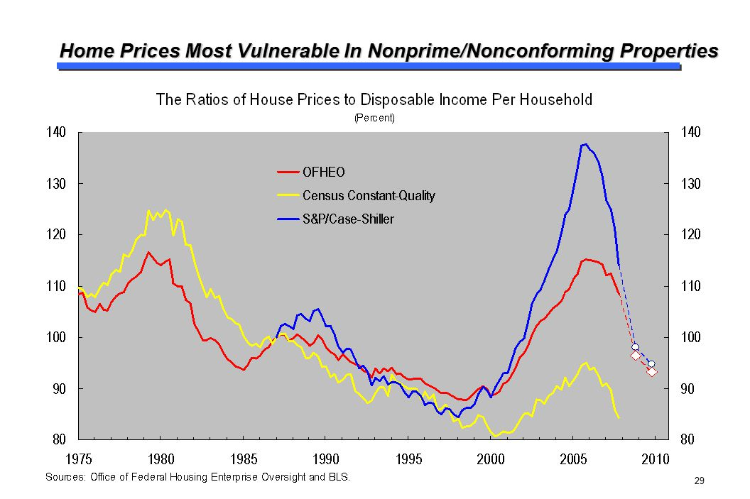 29 Home Prices Most Vulnerable In Nonprime/Nonconforming Properties