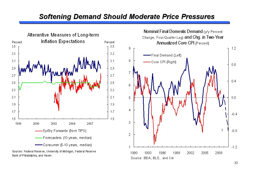 33 Softening Demand Should Moderate Price Pressures