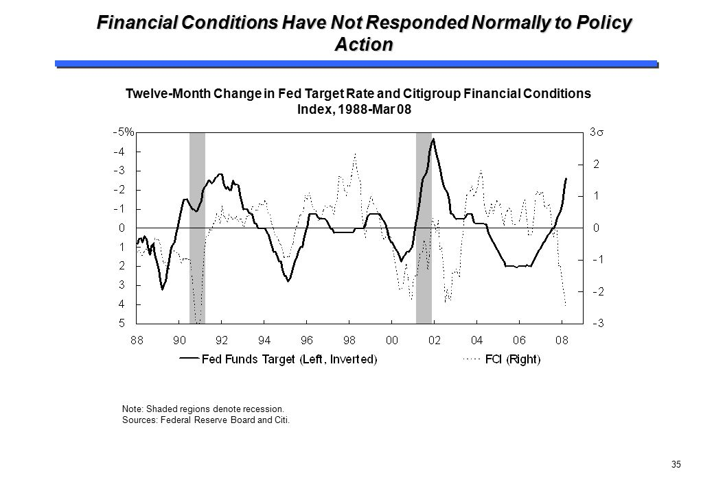 35 Financial Conditions Have Not Responded Normally to Policy Action Twelve-Month Change in Fed Target Rate and Citigroup Financial Conditions Index,