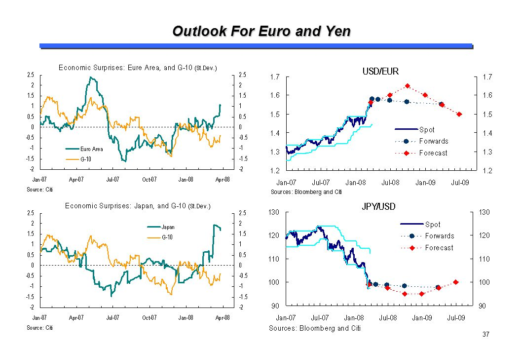 37 Outlook For Euro and Yen
