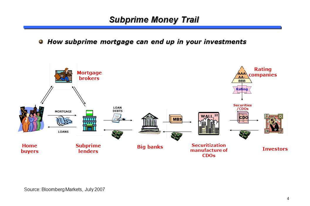4 Subprime Money Trail How subprime mortgage can end up in your investments How subprime mortgage can end up in your investments Home buyers Mortgage