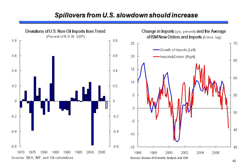 40 Spillovers from U.S. slowdown should increase