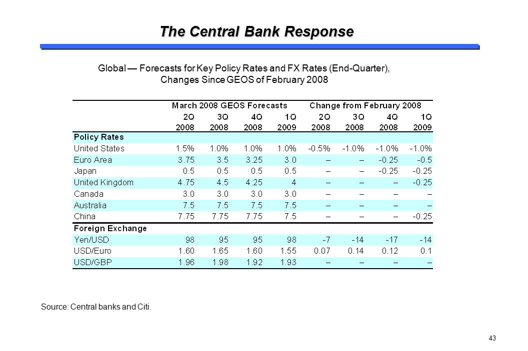 43 The Central Bank Response Source: Central banks and Citi. Global — Forecasts for Key Policy Rates and FX Rates (End-Quarter), Changes Since GEOS of