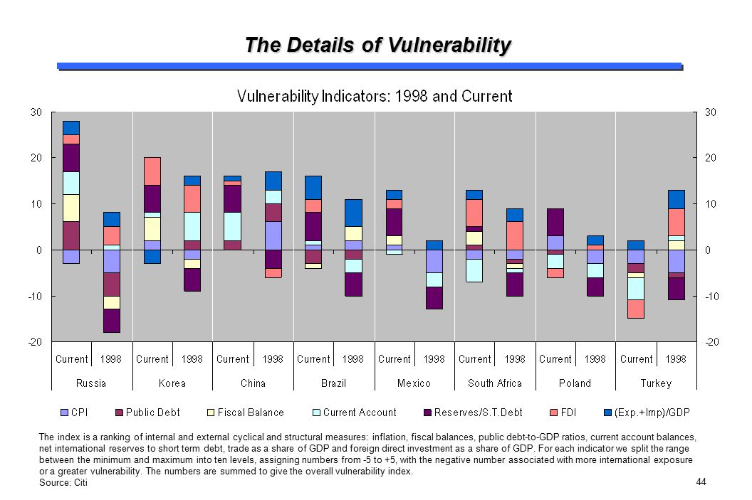 44 The Details of Vulnerability The index is a ranking of internal and external cyclical and structural measures: inflation, fiscal balances, public d