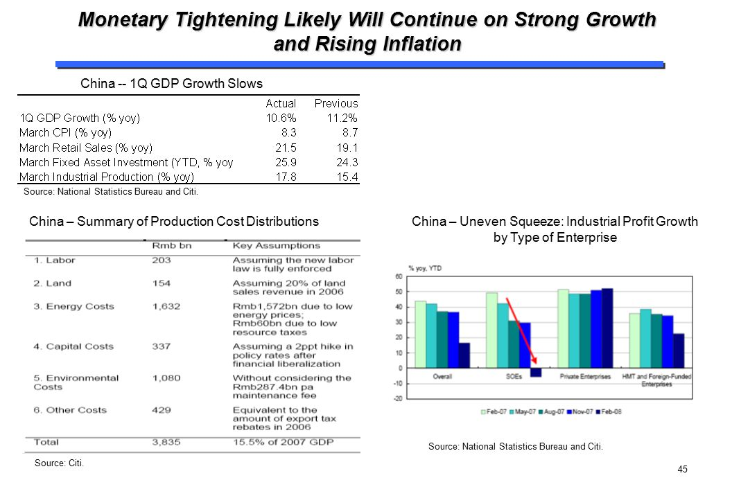 45 Monetary Tightening Likely Will Continue on Strong Growth and Rising Inflation China -- 1Q GDP Growth Slows China – Uneven Squeeze: Industrial Prof