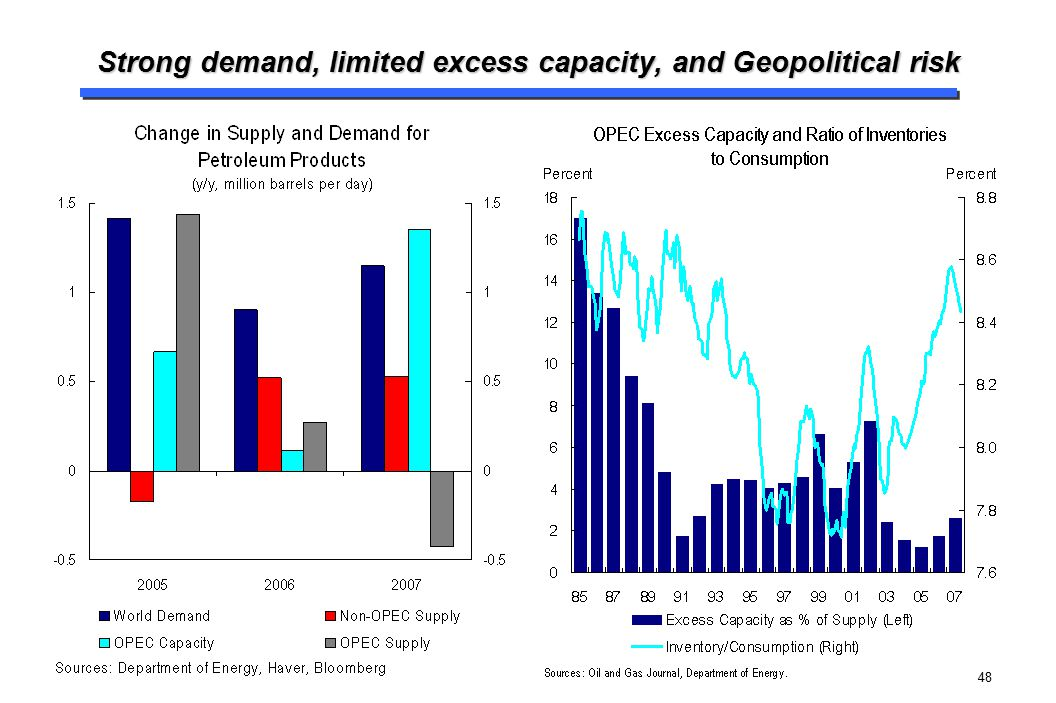 48 Strong demand, limited excess capacity, and Geopolitical risk