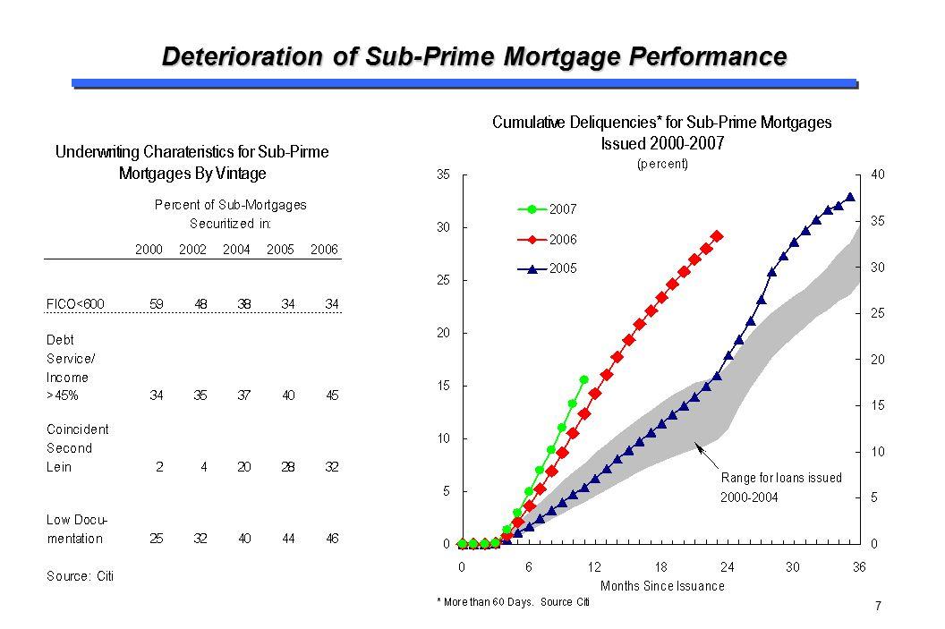 7 Deterioration of Sub-Prime Mortgage Performance