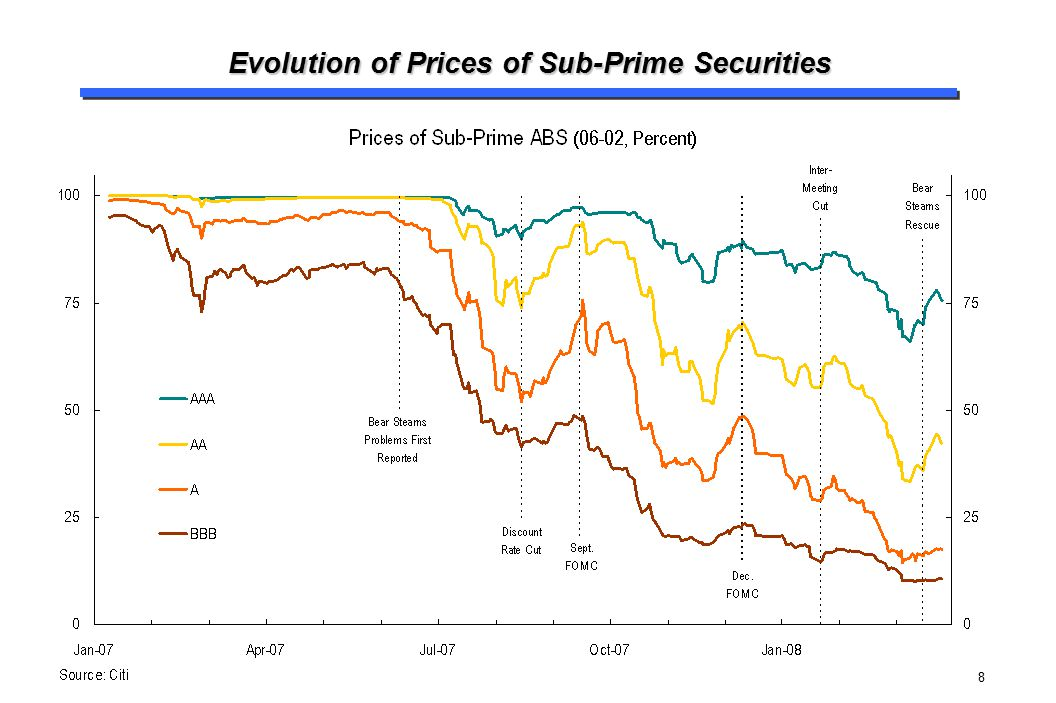 8 Evolution of Prices of Sub-Prime Securities