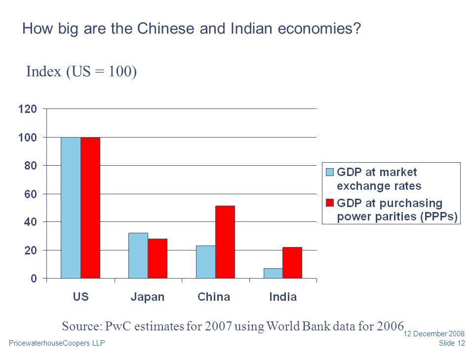 PricewaterhouseCoopers LLP 12 December 2008 Slide 12 How big are the Chinese and Indian economies? Index (US = 100) Source: PwC estimates for 2007 usi