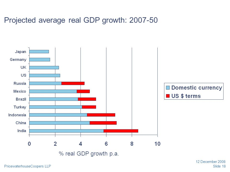 PricewaterhouseCoopers LLP 12 December 2008 Slide 18 Projected average real GDP growth: 2007-50 % real GDP growth p.a.