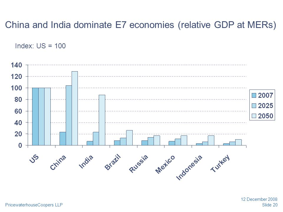 PricewaterhouseCoopers LLP 12 December 2008 Slide 20 China and India dominate E7 economies (relative GDP at MERs) Index: US = 100