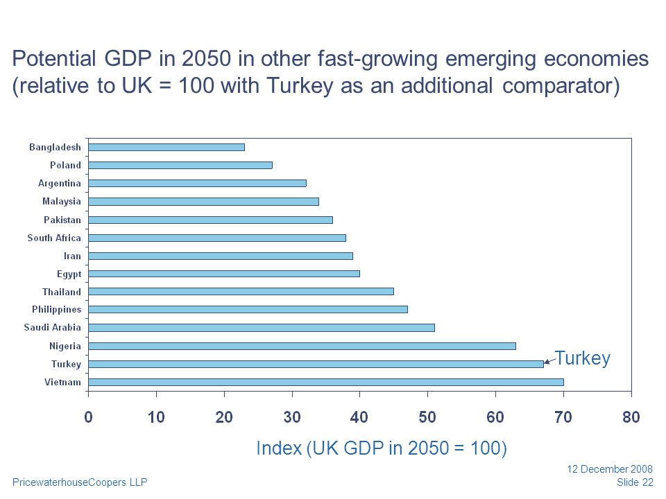 PricewaterhouseCoopers LLP 12 December 2008 Slide 22 Potential GDP in 2050 in other fast-growing emerging economies (relative to UK = 100 with Turkey as an additional comparator) Index (UK GDP in 2050 = 100) Turkey