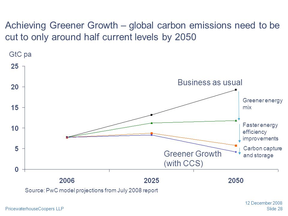 PricewaterhouseCoopers LLP 12 December 2008 Slide 28 Achieving Greener Growth – global carbon emissions need to be cut to only around half current levels by 2050 Source: PwC model projections from July 2008 report GtC pa Business as usual Greener energy mix Faster energy efficiency improvements Carbon capture and storage Greener Growth (with CCS)