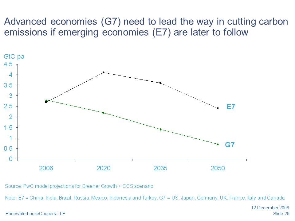 PricewaterhouseCoopers LLP 12 December 2008 Slide 29 Advanced economies (G7) need to lead the way in cutting carbon emissions if emerging economies (E