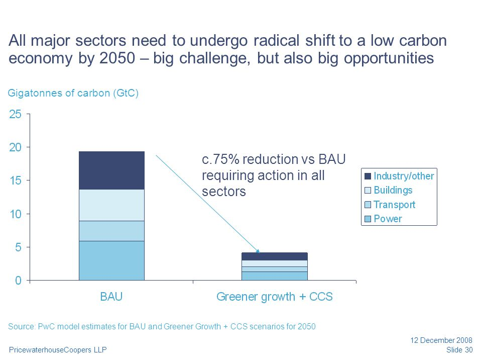 PricewaterhouseCoopers LLP 12 December 2008 Slide 30 All major sectors need to undergo radical shift to a low carbon economy by 2050 – big challenge, but also big opportunities Source: PwC model estimates for BAU and Greener Growth + CCS scenarios for 2050 Gigatonnes of carbon (GtC) c.75% reduction vs BAU requiring action in all sectors
