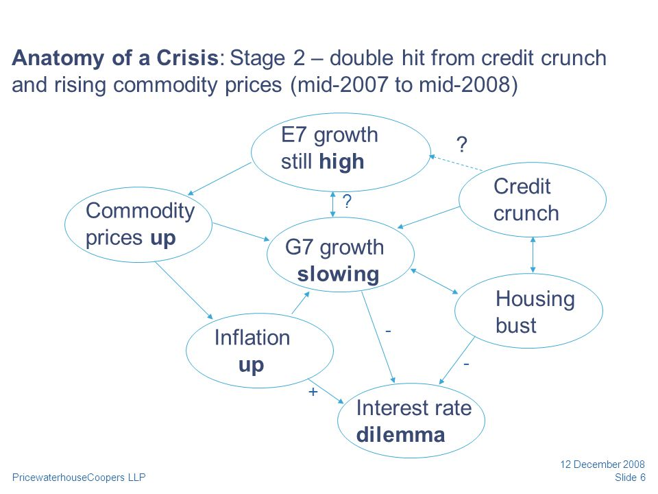 PricewaterhouseCoopers LLP 12 December 2008 Slide 6 Anatomy of a Crisis: Stage 2 – double hit from credit crunch and rising commodity prices (mid-2007 to mid-2008) E7 growth still high G7 growth slowing Credit crunch Housing bust Interest rate dilemma Inflation up Commodity prices up .