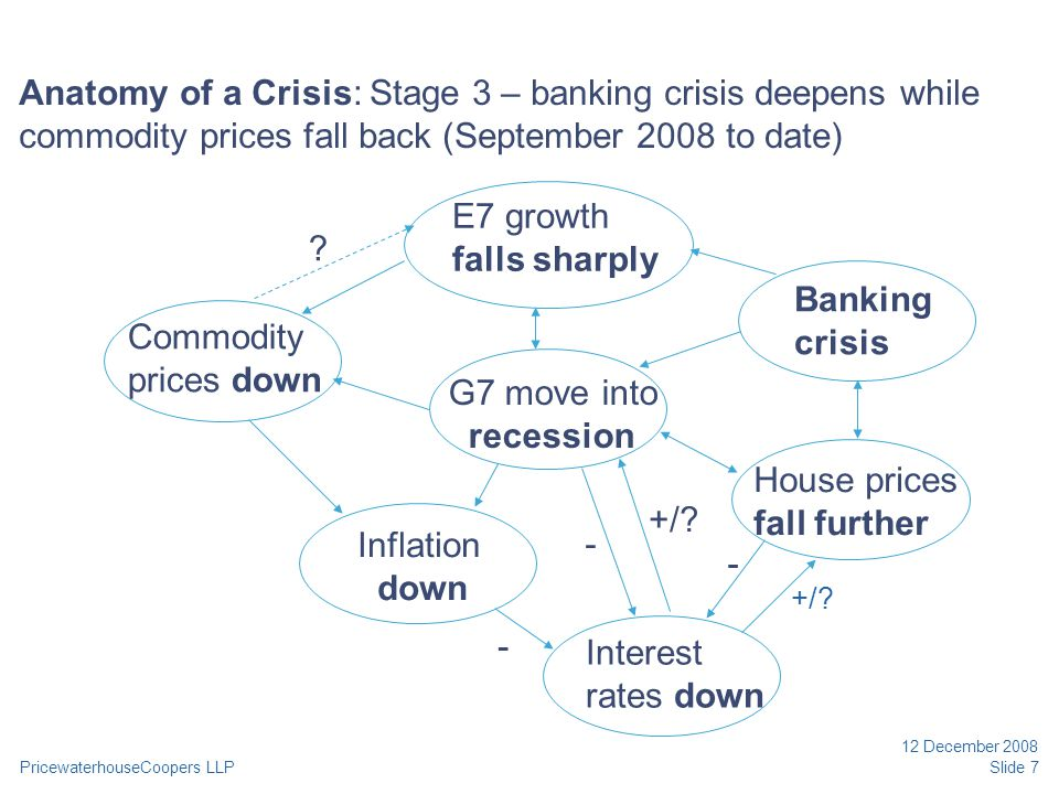 PricewaterhouseCoopers LLP 12 December 2008 Slide 7 Anatomy of a Crisis: Stage 3 – banking crisis deepens while commodity prices fall back (September 2008 to date) E7 growth falls sharply G7 move into recession Banking crisis House prices fall further Interest rates down Inflation down Commodity prices down .
