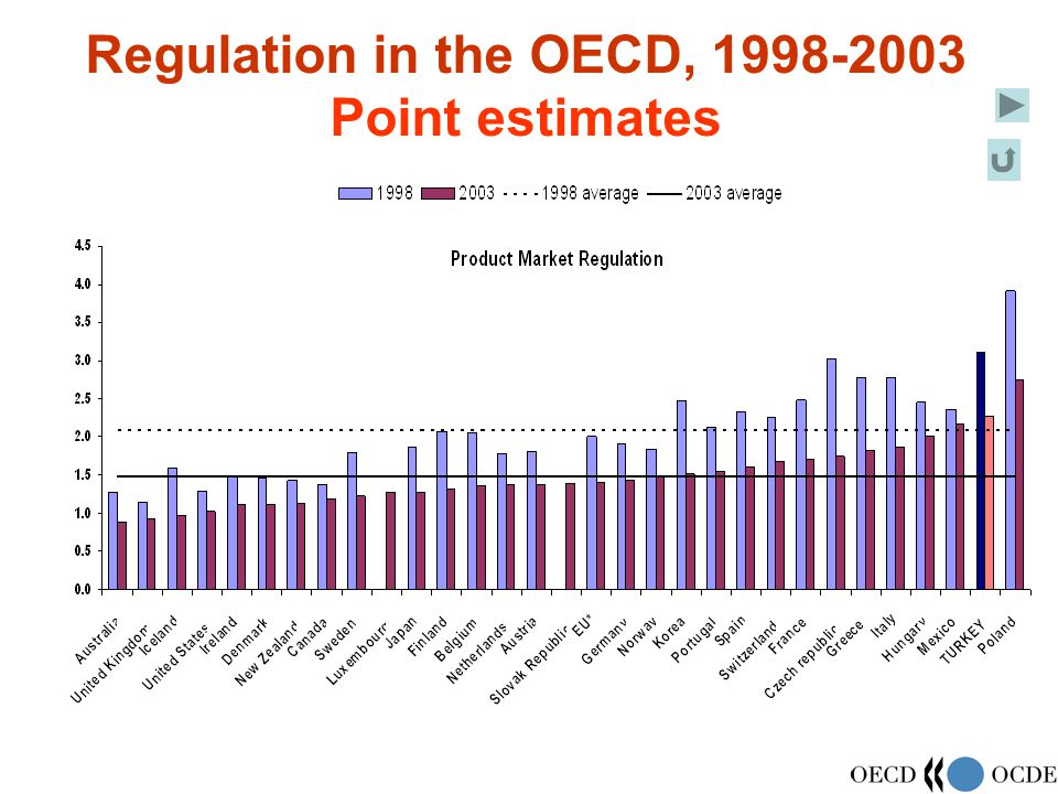 Regulation in the OECD, 1998-2003 Point estimates