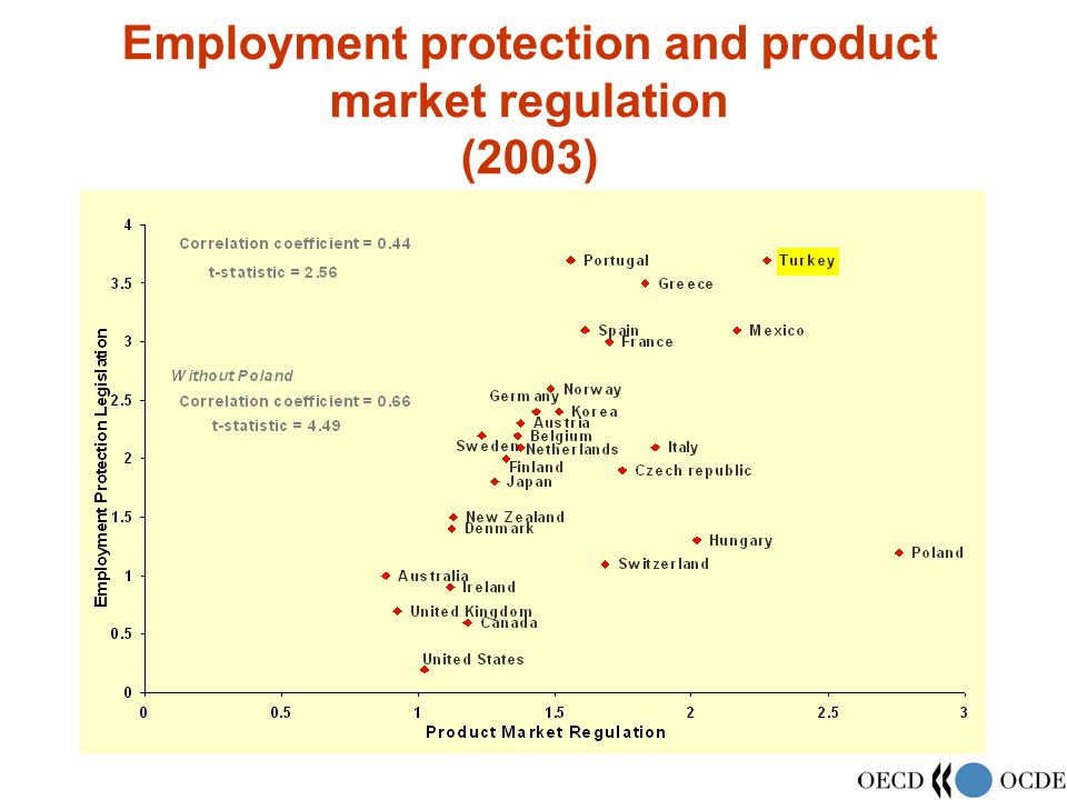 Employment protection and product market regulation (2003)