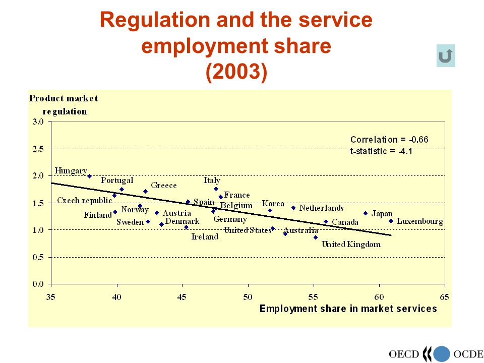 Regulation and the service employment share (2003)
