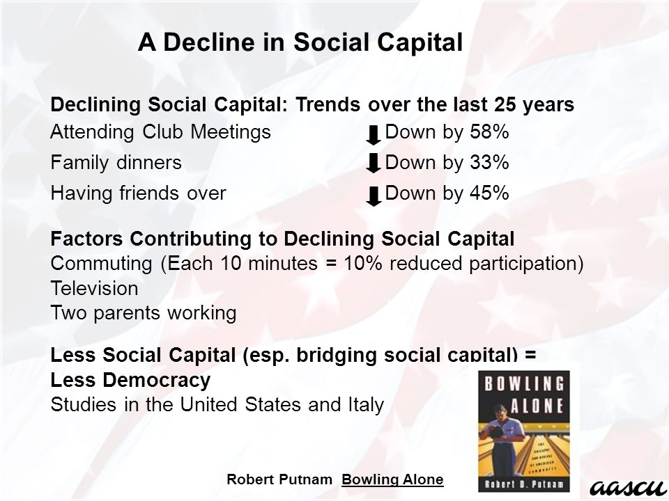 Declining Social Capital: Trends over the last 25 years Attending Club Meetings Down by 58% Family dinners Down by 33% Having friends over Down by 45% Factors Contributing to Declining Social Capital Commuting (Each 10 minutes = 10% reduced participation) Television Two parents working Less Social Capital (esp.