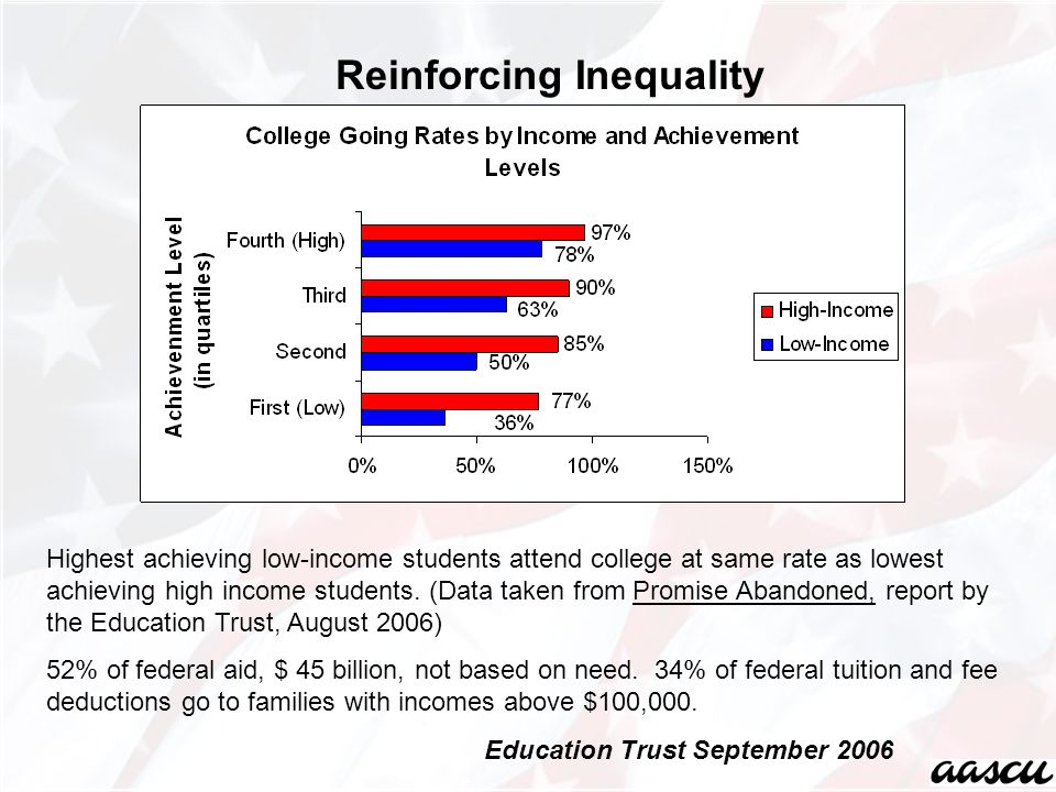 Highest achieving low-income students attend college at same rate as lowest achieving high income students.