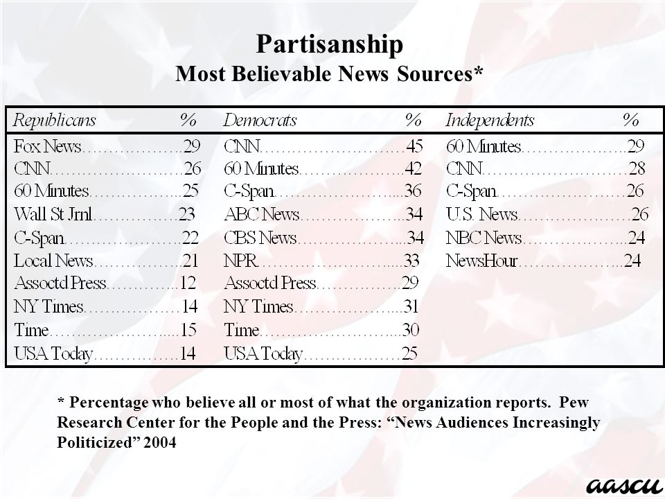 Partisanship Most Believable News Sources* * Percentage who believe all or most of what the organization reports.
